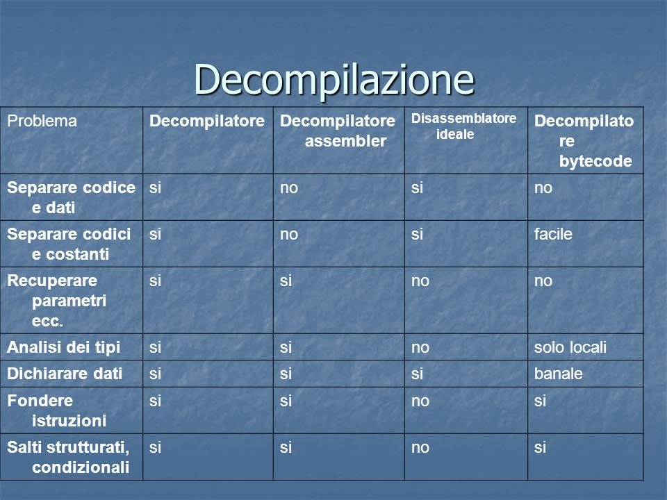 Decompilazione ProblemaDecompilatoreDecompilatore assembler Disassemblatore ideale Decompilato re bytecode Separare codice e dati sinosino Separare co