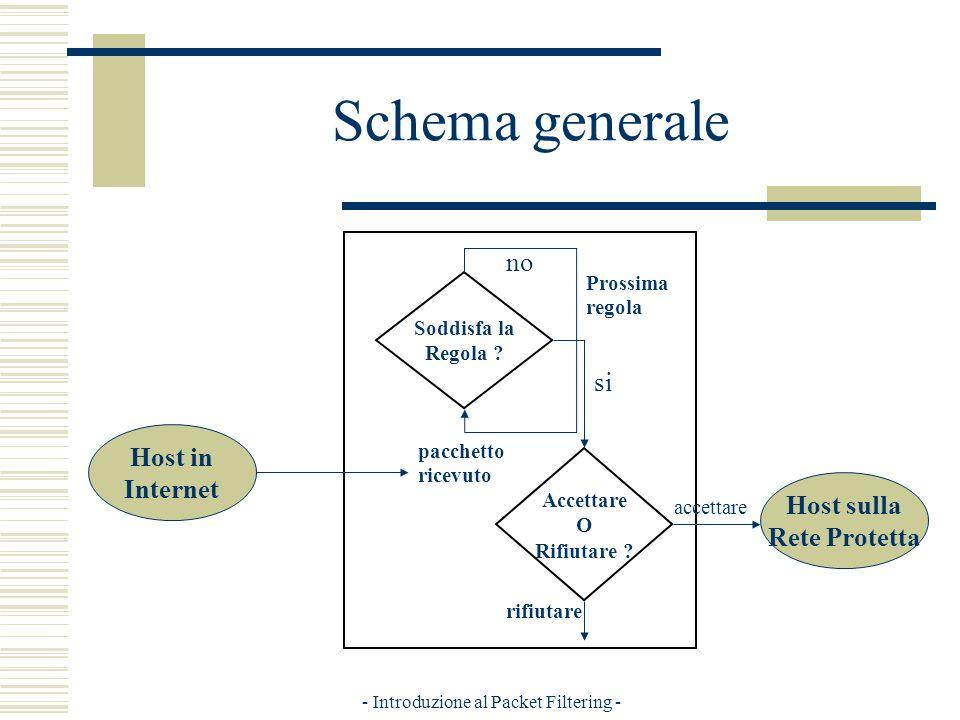 - Introduzione al Packet Filtering - Schema generale Host sulla Rete Protetta Soddisfa la Regola .