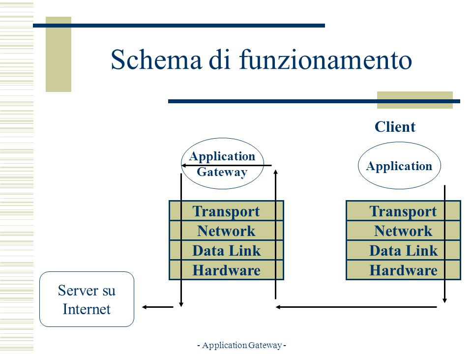 - Application Gateway - Schema di funzionamento Server su Internet Hardware Transport Network Data Link Hardware Transport Network Data Link Application Gateway Application Client