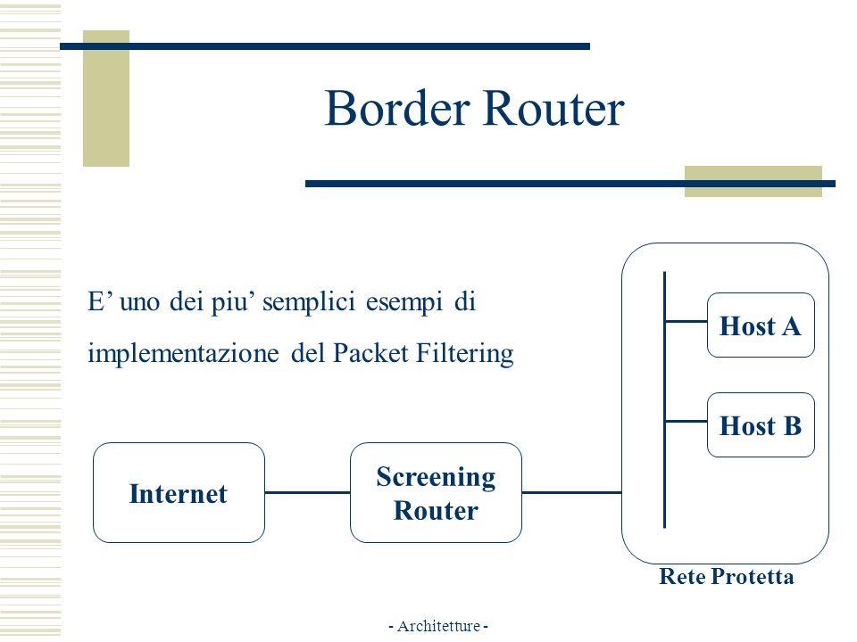 - Architetture - Border Router Internet Screening Router Host A Host B Rete Protetta E uno dei piu semplici esempi di implementazione del Packet Filtering