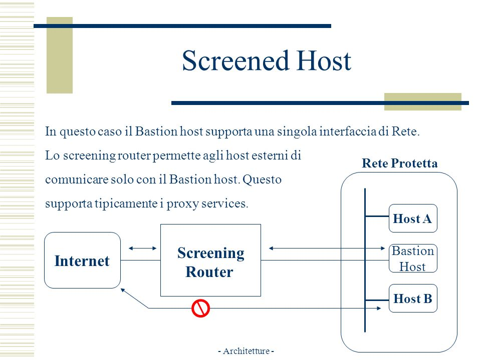 - Architetture - Screened Host Internet Screening Router Host B Host A Bastion Host Rete Protetta In questo caso il Bastion host supporta una singola interfaccia di Rete.