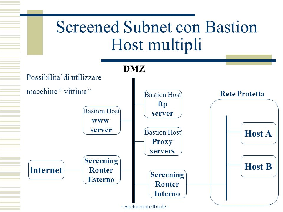 - Architetture Ibride - Screened Subnet con Bastion Host multipli Internet Screening Router Esterno Host A Host B Bastion Host ftp server Screening Router Interno DMZ Bastion Host www server Bastion Host Proxy servers Rete Protetta Possibilita di utilizzare macchine vittima