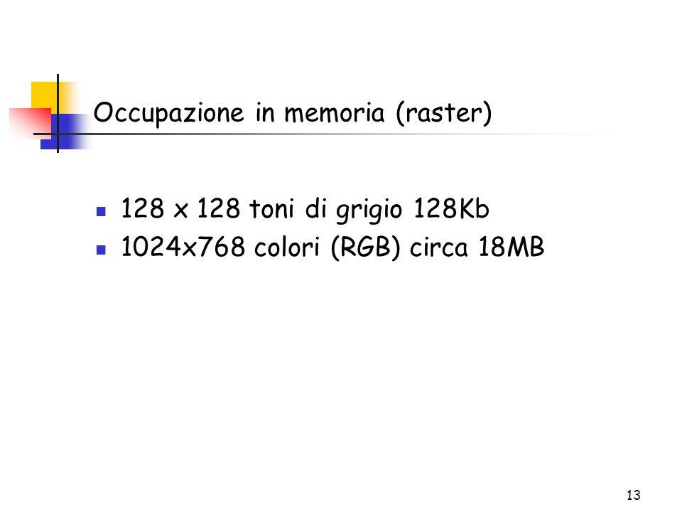 13 Occupazione in memoria (raster) 128 x 128 toni di grigio 128Kb 1024x768 colori (RGB) circa 18MB