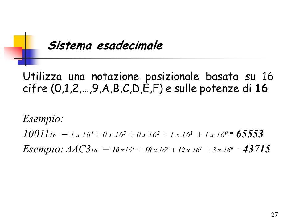 27 Utilizza una notazione posizionale basata su 16 cifre (0,1,2,…,9,A,B,C,D,E,F) e sulle potenze di 16 Esempio: 10011 16 = 1 x 16 4 + 0 x 16 3 + 0 x 1