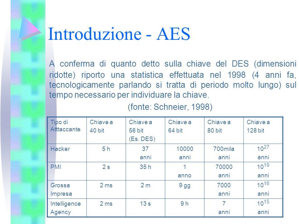 Introduzione - AES A conferma di quanto detto sulla chiave del DES (dimensioni ridotte) riporto una statistica effettuata nel 1998 (4 anni fa, tecnolo