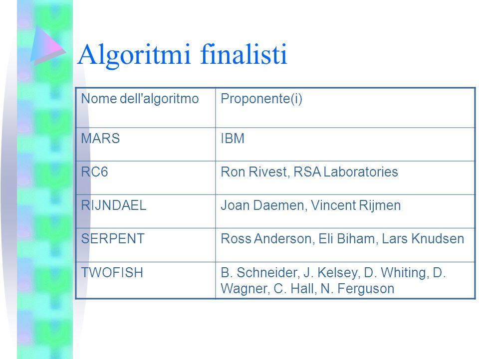 Algoritmi finalisti Nome dell'algoritmoProponente(i) MARSIBM RC6Ron Rivest, RSA Laboratories RIJNDAELJoan Daemen, Vincent Rijmen SERPENTRoss Anderson,