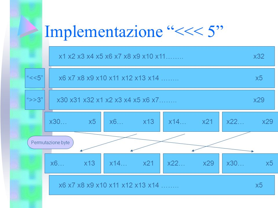 Implementazione <<< 5 x1 x2 x3 x4 x5 x6 x7 x8 x9 x10 x11……..x32 x6 x7 x8 x9 x10 x11 x12 x13 x14 …….. x5 x30 x31 x32 x1 x2 x3 x4 x5 x6 x7…….. x29 x30…