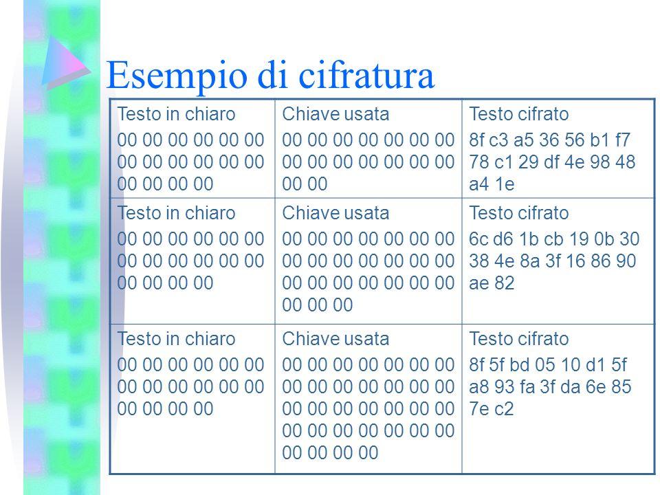 Esempio di cifratura Testo in chiaro 00 00 00 00 00 00 00 00 Chiave usata 00 00 00 00 00 00 00 00 Testo cifrato 8f c3 a5 36 56 b1 f7 78 c1 29 df 4e 98