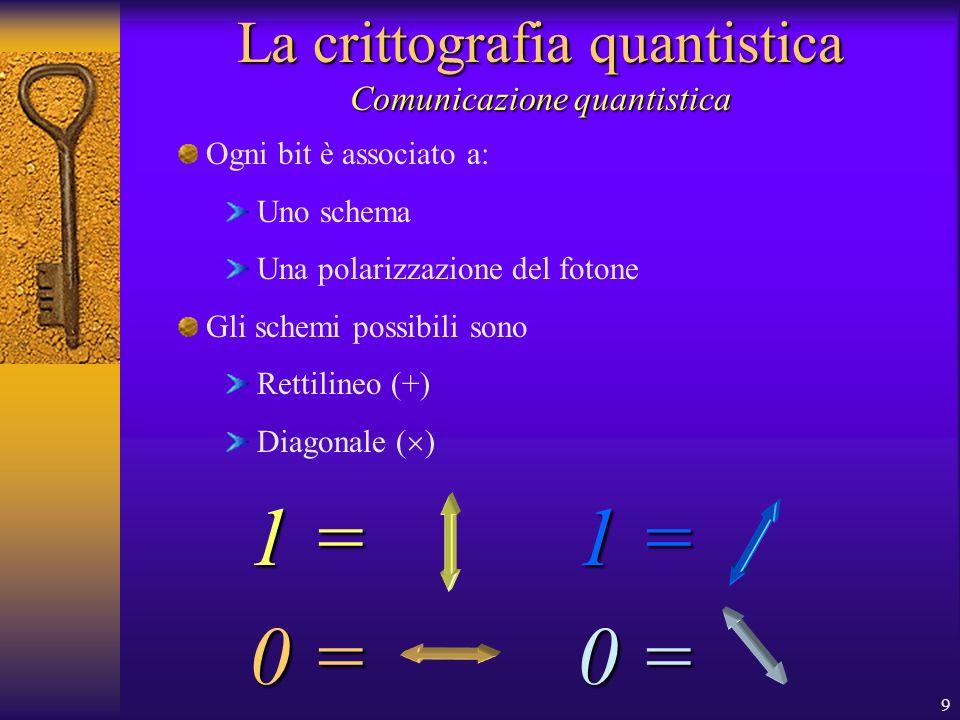 9 La crittografia quantistica Comunicazione quantistica Ogni bit è associato a: Uno schema Una polarizzazione del fotone Gli schemi possibili sono Rettilineo (+) Diagonale ( ) 1 = 0 = 1 = 0 =