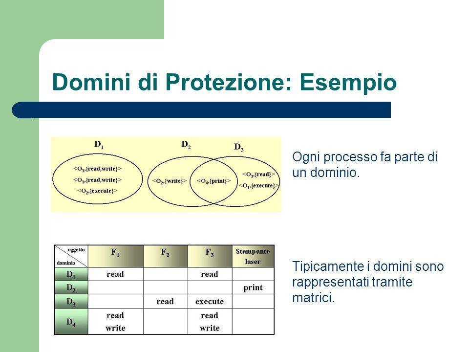 Domini di Protezione: Esempio Ogni processo fa parte di un dominio.