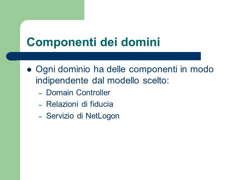 Componenti dei domini Ogni dominio ha delle componenti in modo indipendente dal modello scelto: – Domain Controller – Relazioni di fiducia – Servizio di NetLogon