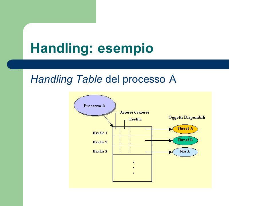 Handling: algoritmo Il processo che effettua la richiesta specifica un insieme di diritti desiderati, cioè quello che intende fare con quel oggetto.