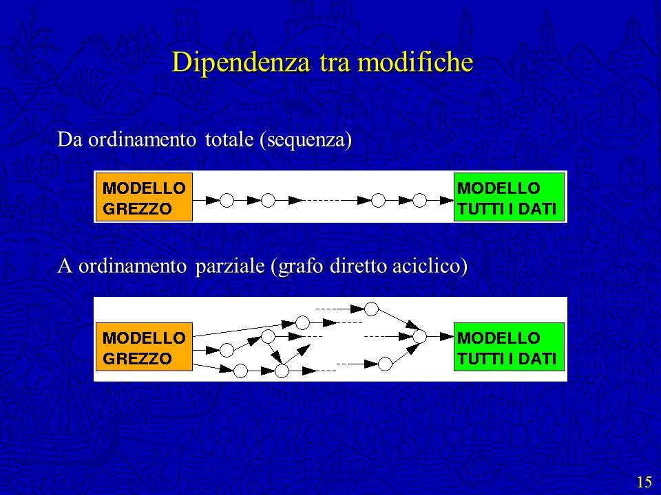 15 Dipendenza tra modifiche Da ordinamento totale (sequenza) A ordinamento parziale (grafo diretto aciclico)