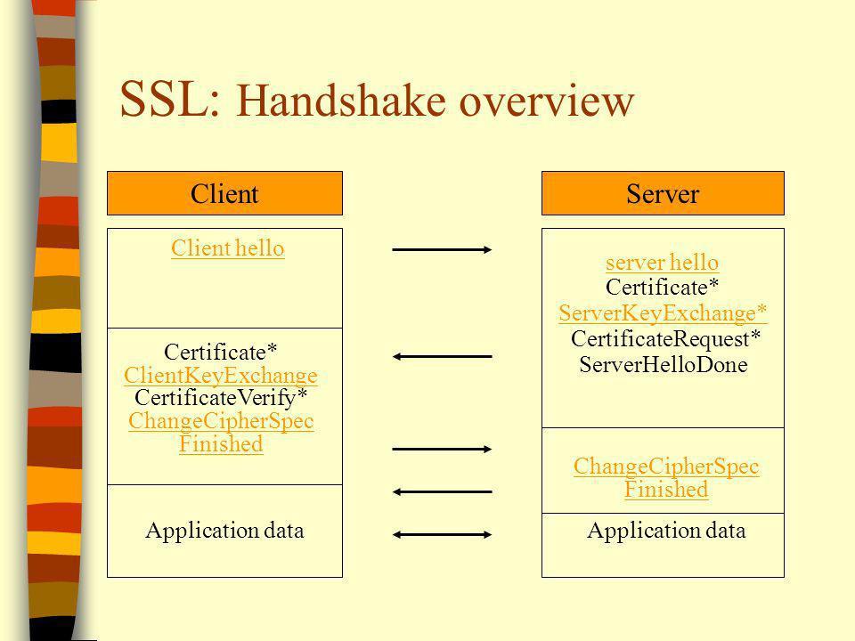 SSL: Handshake overview ClientServer Client hello server hello Certificate* ServerKeyExchange* CertificateRequest* ServerHelloDone Certificate* Client