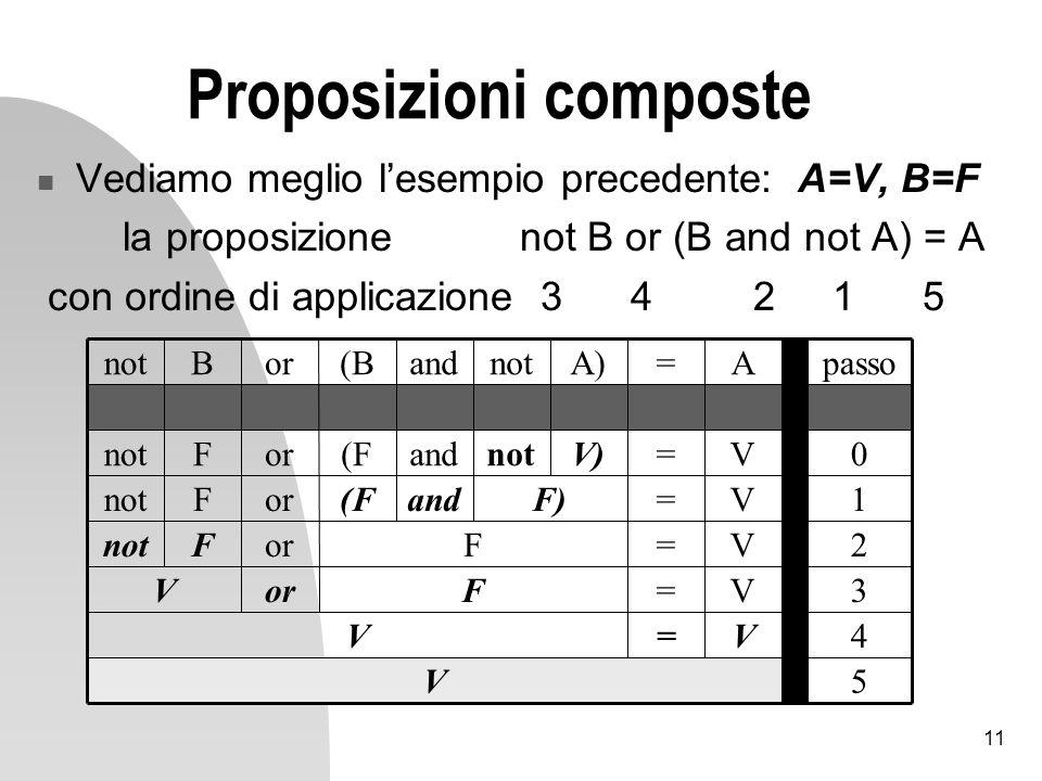 11 Proposizioni composte Vediamo meglio lesempio precedente: A=V, B=F la proposizione not B or (B and not A) = A con ordine di applicazione 3 4 2 1 5 5 4 3 2 1 0 passo V V=V V=ForV V=F Fnot V=F)and(ForFnot V=V)notand(ForFnot A=A)notand(BorBnot
