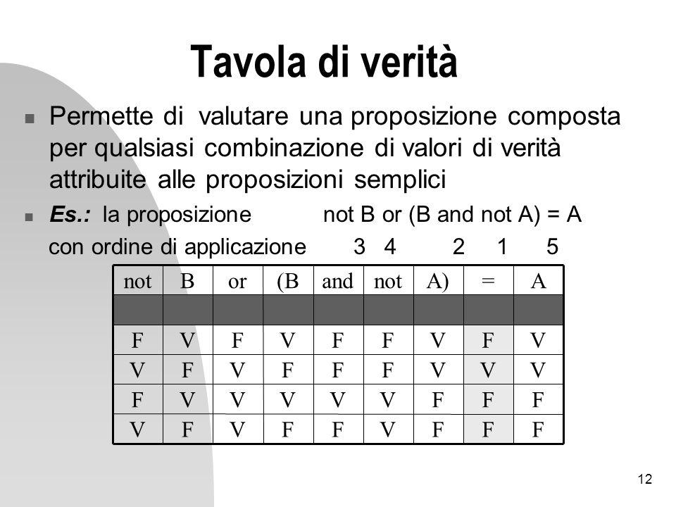 12 Tavola di verità Permette di valutare una proposizione composta per qualsiasi combinazione di valori di verità attribuite alle proposizioni semplici Es.: la proposizione not B or (B and not A) = A con ordine di applicazione 3 4 2 1 5 FFFVFFVFV FFFVVVVVF VVVFFFVFV VFVFFVFVF A=A)notand(BorBnot