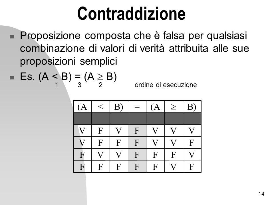 14 Contraddizione Proposizione composta che è falsa per qualsiasi combinazione di valori di verità attribuita alle sue proposizioni semplici Es.