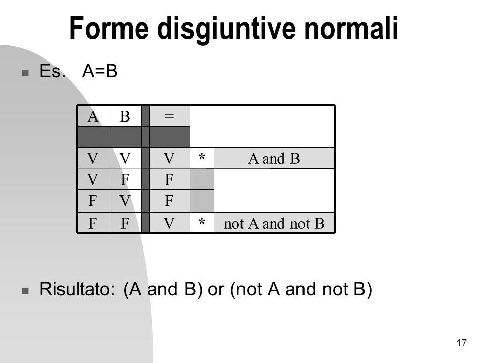 17 Forme disgiuntive normali Es.