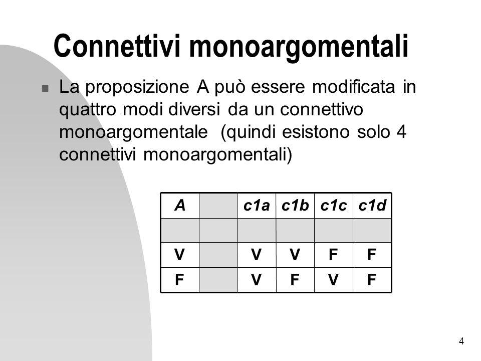4 Connettivi monoargomentali La proposizione A può essere modificata in quattro modi diversi da un connettivo monoargomentale (quindi esistono solo 4 connettivi monoargomentali) FVFVF FFVVV c1dc1cc1bc1aA