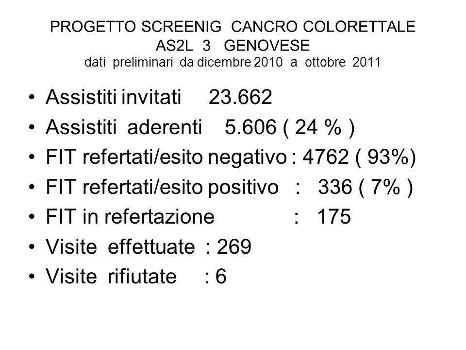 PROGETTO SCREENIG CANCRO COLORETTALE AS2L 3 GENOVESE dati preliminari da dicembre 2010 a ottobre 2011 Assistiti invitati 23.662 Assistiti aderenti 5.606 ( 24 % ) FIT refertati/esito negativo : 4762 ( 93%) FIT refertati/esito positivo : 336 ( 7% ) FIT in refertazione : 175 Visite effettuate : 269 Visite rifiutate : 6