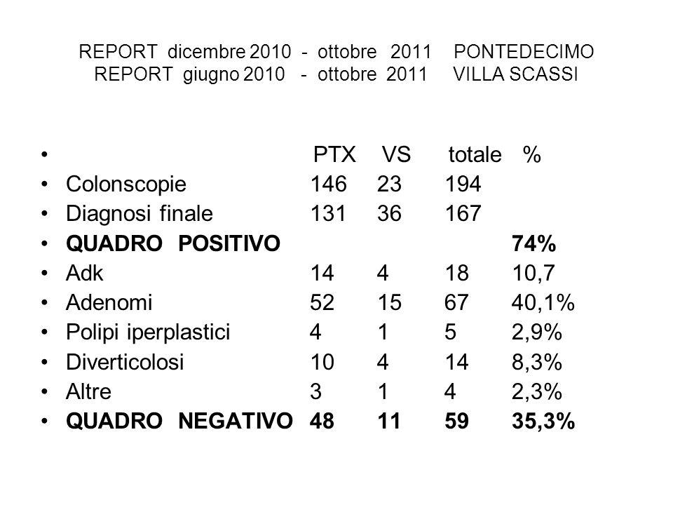 REPORT dicembre 2010 - ottobre 2011 PONTEDECIMO REPORT giugno 2010 - ottobre 2011 VILLA SCASSI PTX VS totale % Colonscopie14623194 Diagnosi finale13136167 QUADRO POSITIVO74% Adk1441810,7 Adenomi52156740,1% Polipi iperplastici4152,9% Diverticolosi104148,3% Altre3142,3% QUADRO NEGATIVO48115935,3%