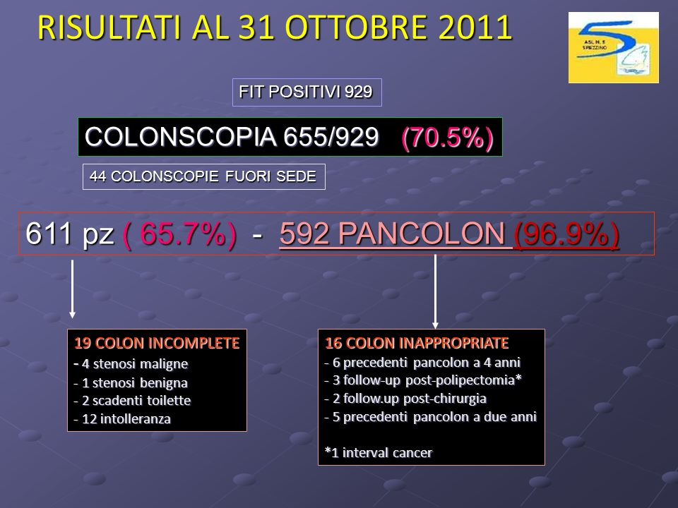 19 COLON INCOMPLETE - 4 stenosi maligne - 1 stenosi benigna - 2 scadenti toilette - 12 intolleranza FIT POSITIVI 929 611 pz ( 65.7%) - 592 PANCOLON (96.9%) COLONSCOPIA 655/929 (70.5%) 44 COLONSCOPIE FUORI SEDE 16 COLON INAPPROPRIATE - 6 precedenti pancolon a 4 anni - 3 follow-up post-polipectomia* - 2 follow.up post-chirurgia - 5 precedenti pancolon a due anni *1 interval cancer