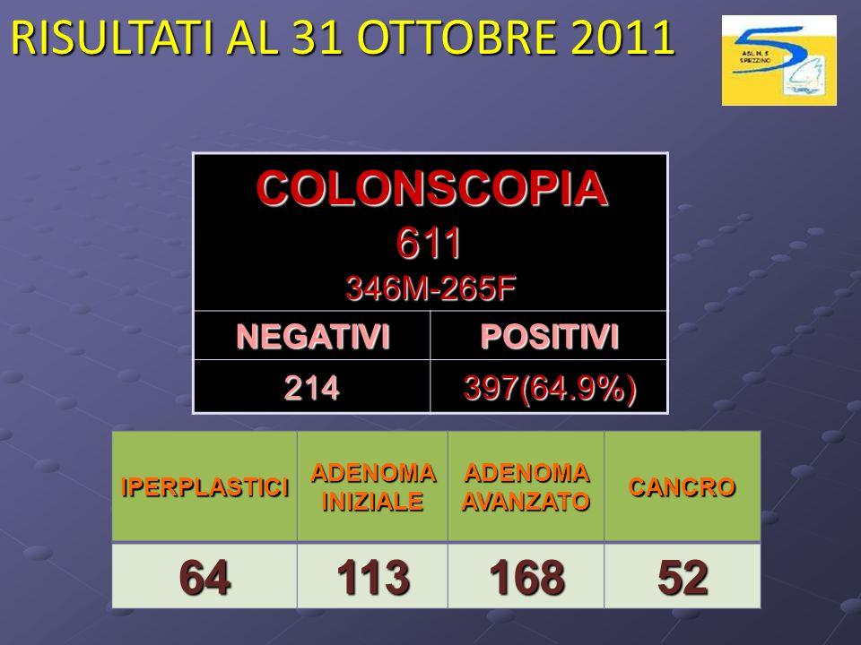 COLONSCOPIA611346M-265F NEGATIVIPOSITIVI 214397(64.9%) RISULTATI AL 31 OTTOBRE 2011 IPERPLASTICI ADENOMA INIZIALE ADENOMA AVANZATO CANCRO6411316852
