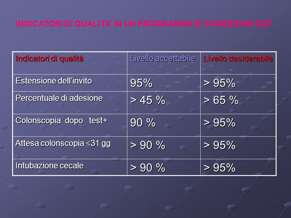 Indicatori di qualità Livello accettabile Livello desiderabile Estensione dellinvito 95% > 95% Percentuale di adesione > 45 % > 65 % Colonscopia dopo