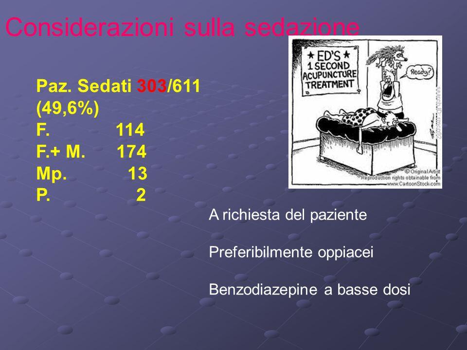 Considerazioni sulla sedazione A richiesta del paziente Preferibilmente oppiacei Benzodiazepine a basse dosi Paz. Sedati 303/611 (49,6%) F. 114 F.+ M.