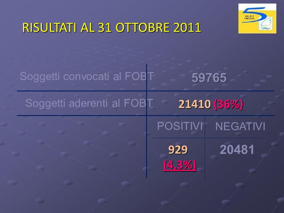 Soggetti convocati al FOBT Soggetti aderenti al FOBT POSITIVI NEGATIVI 21410 (36%) 929(4,3%) 20481 59765 RISULTATI AL 31 OTTOBRE 2011