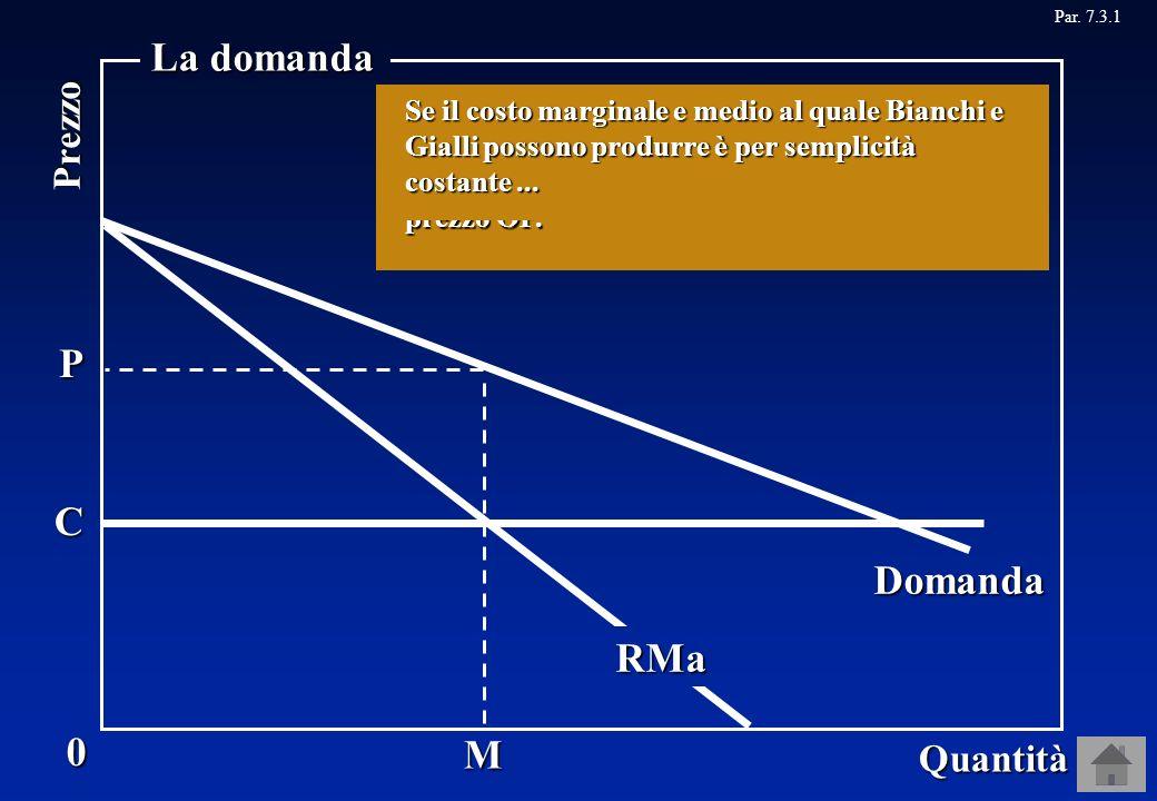 M Domanda C P RMa 0 Quantità Prezzo La domanda Se Gialli non produce nulla, la domanda di mercato è anche la domanda per ciò che produce Bianchi. Se q