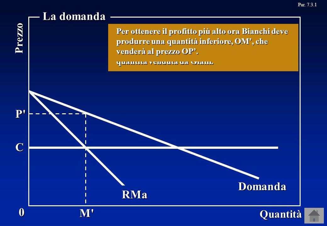 Par. 7.3.1Domanda RMa M P 0 Quantità Prezzo La domanda C Domanda P'M' RMa Se cambia la curva del ricavo marginale, cambia anche la quantità che Bianch