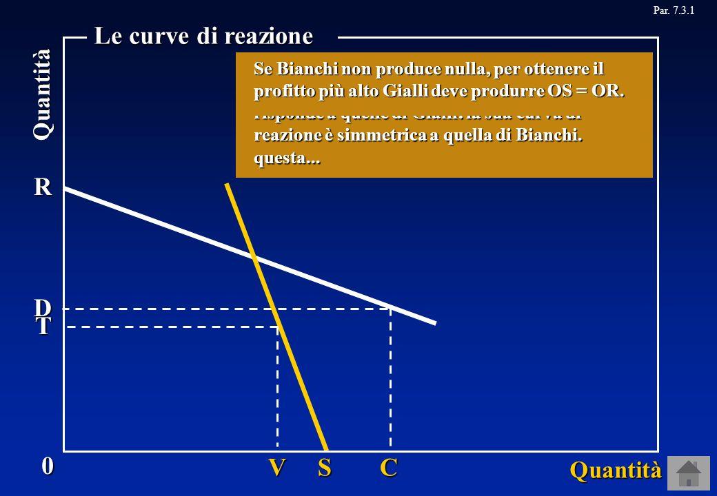 Par. 7.3.1R SC D 0 Quantità Quantità Le curve di reazione Allora, quando Gialli non produce nulla la quantità che assicura a Bianchi il profitto più a