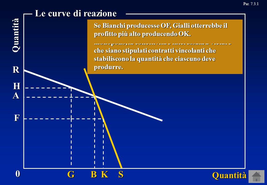 Par. 7.3.1R S A B 0 Quantità Quantità Le curve di reazione Supponiamo che nessuna impresa, quando deve decidere quanto produrre, sappia quanto produrr
