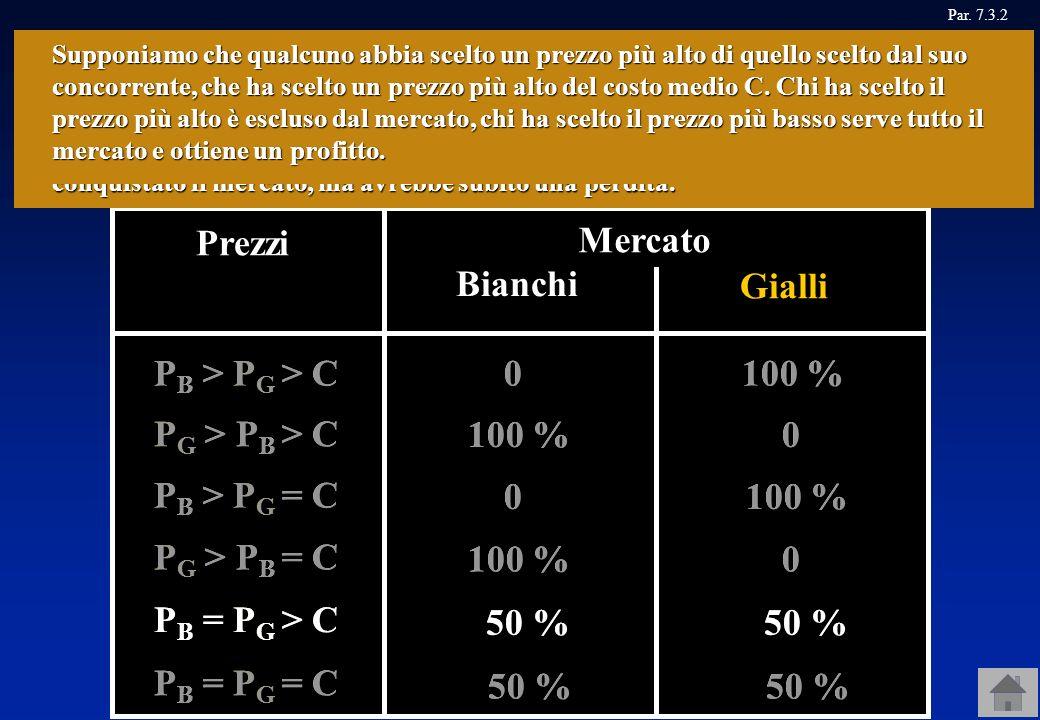 Prezzi Mercato BianchiGialli P B > P G = C 100 % 0 P G > P B = C 0 100 % P B = P G > C 50 % P B = P G = C 50 % P B > P G > C 100 % 0 P G > P B > C 100