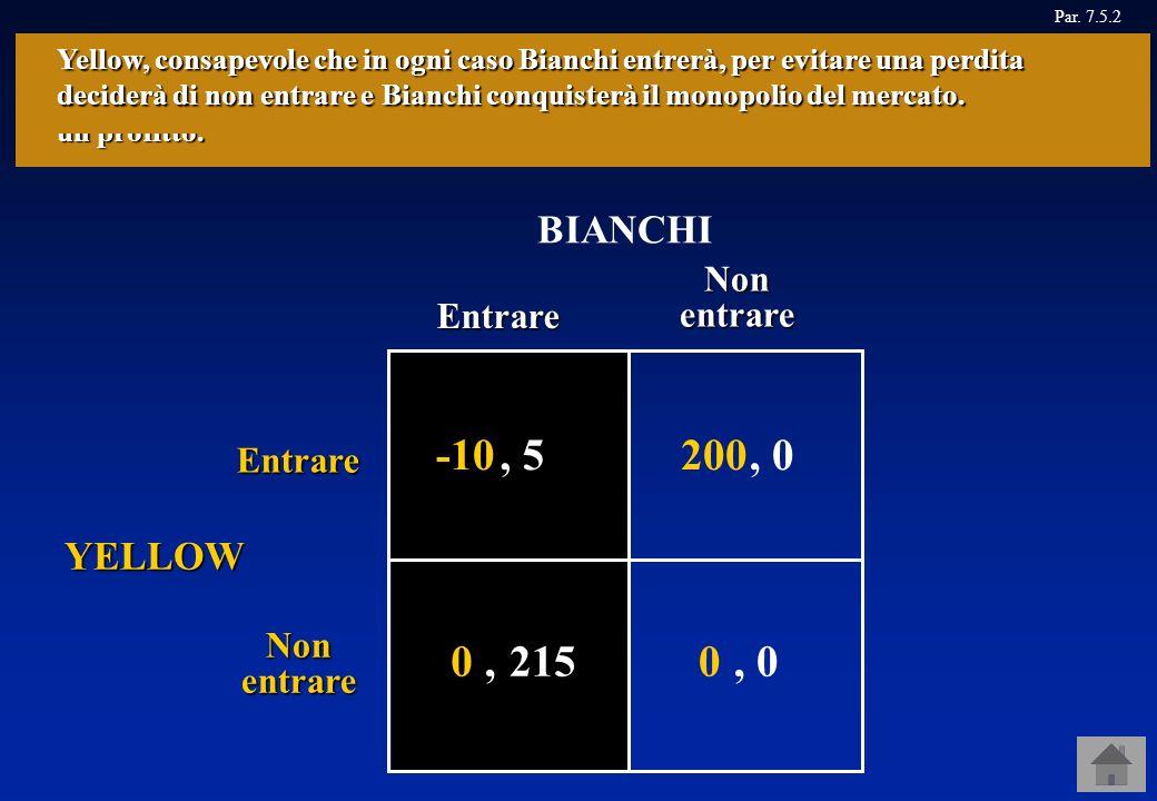 Entrare Nonentrare Entrare Nonentrare BIANCHI GIALLI Par. 7.5.2 0, 0, 0 YELLOW Supponiamo che nella situazione appena descritta si trovino due produtt