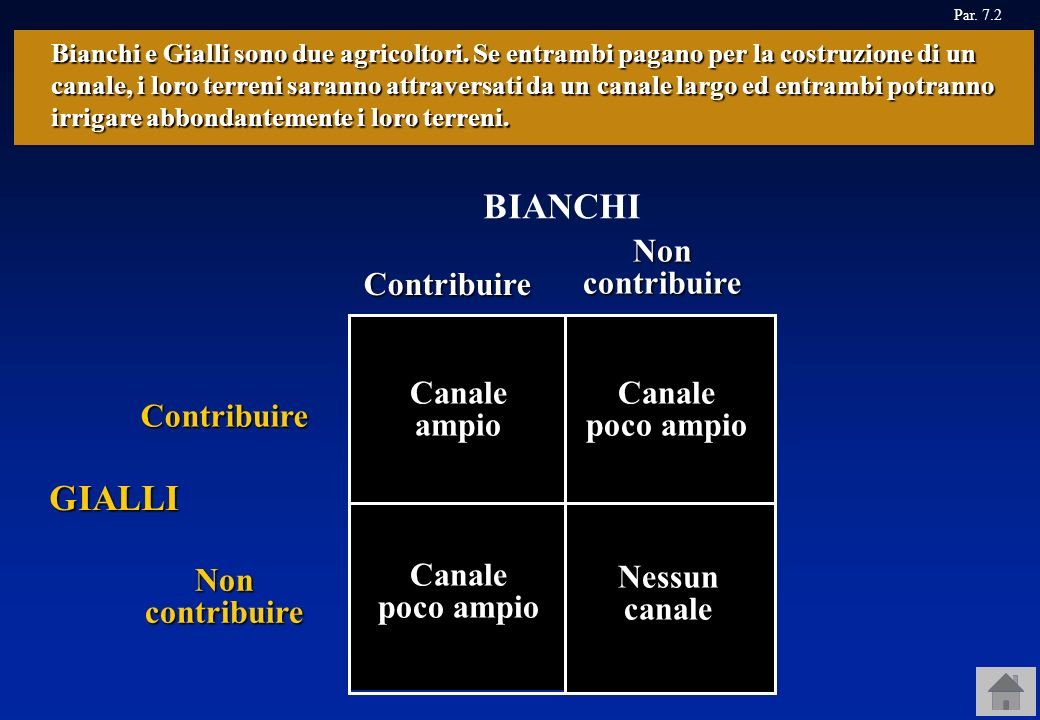 Ogni casella indica una combinazione di scelte di Bianchi e Gialli e in ogni casella è indicato il risultato di quella combinazione di scelte. Se Gial