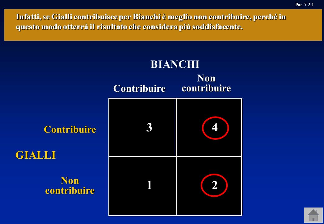 4 Contribuire Non contribuire Contribuire BIANCHI GIALLI, 1, 1 Inoltre, se Gialli non contribuisce per Bianchi è meglio non contribuire, perché in que