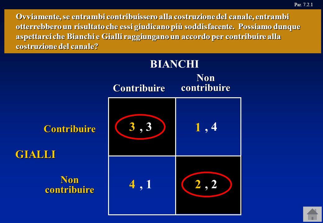 Canale ampio Contribuire Non contribuire Contribuire BIANCHI GIALLI 4 1, 1, 1, 4, 4 Non contribuire 3, 3, 3 Allora, se per ciascuno è meglio non contr