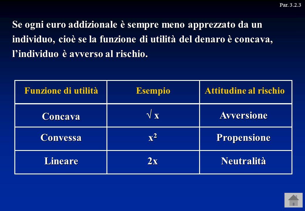 Par. 3.2.3Avversione Propensione Neutralità Concava Convessa Lineare Funzione di utilitàAttitudine al rischioEsempio x x x2x2x2x2 2x Se ogni euro addi