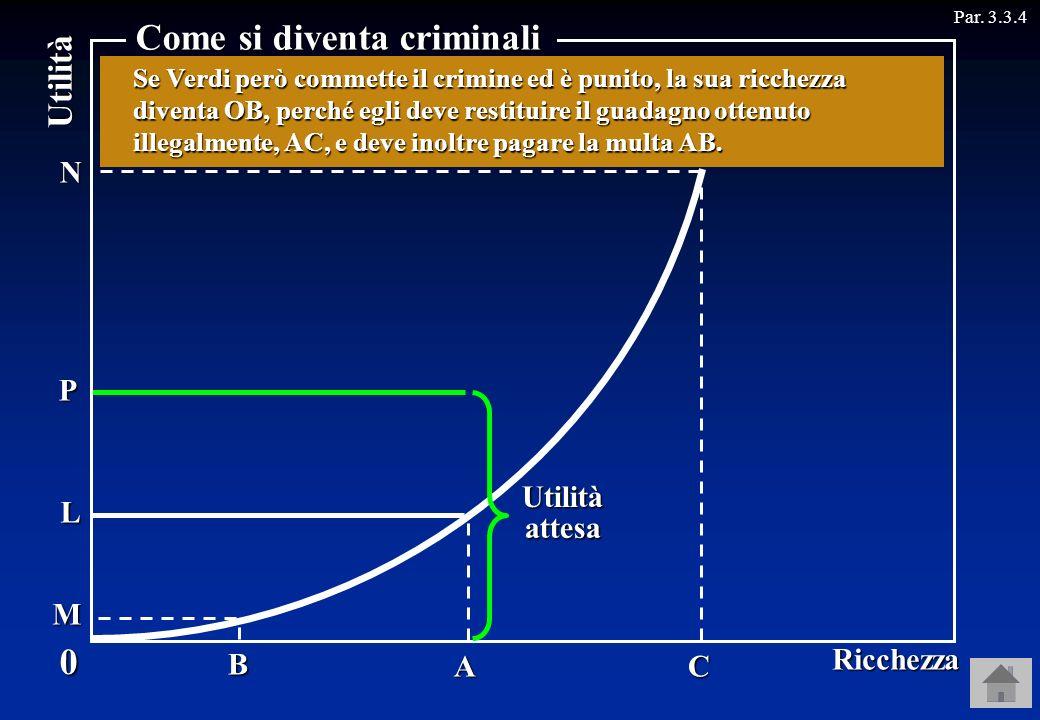 Utilitàattesa P Utilità Par. 3.3.4 A B C L M N 0 Ricchezza Come si diventa criminali Quindi, se Verdi commette il crimine e non è punito, ottiene unut