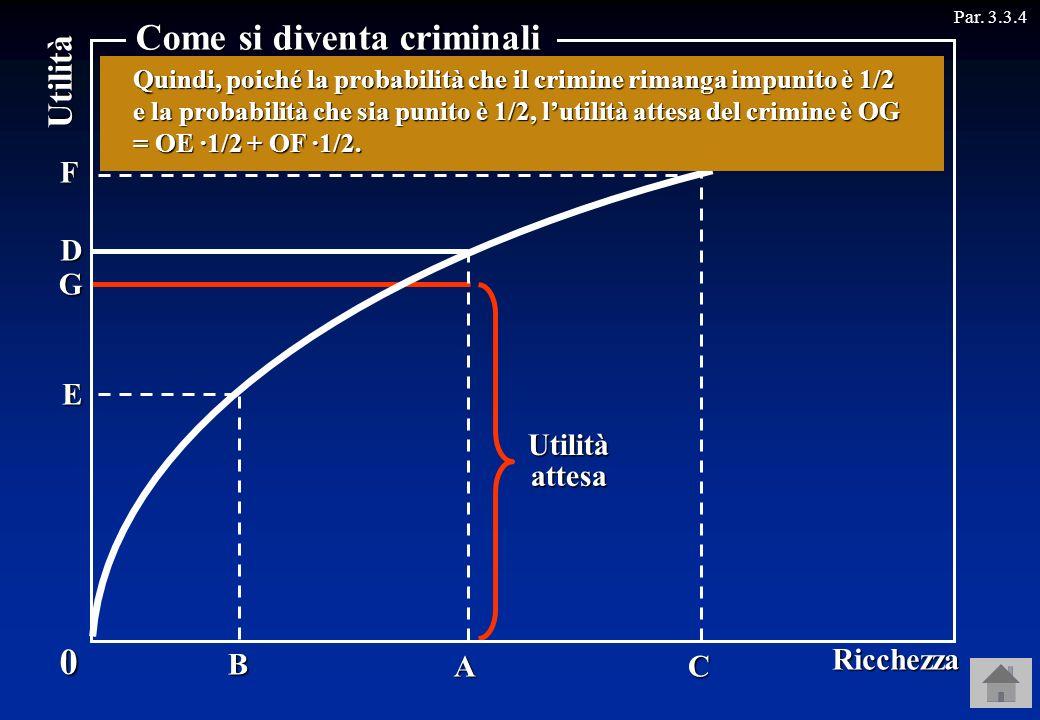 G Utilità Par. 3.3.4 A B C D E F 0 Ricchezza Come si diventa criminali Se anche Rossi ha una ricchezza iniziale pari a OA, se non commette il crimine