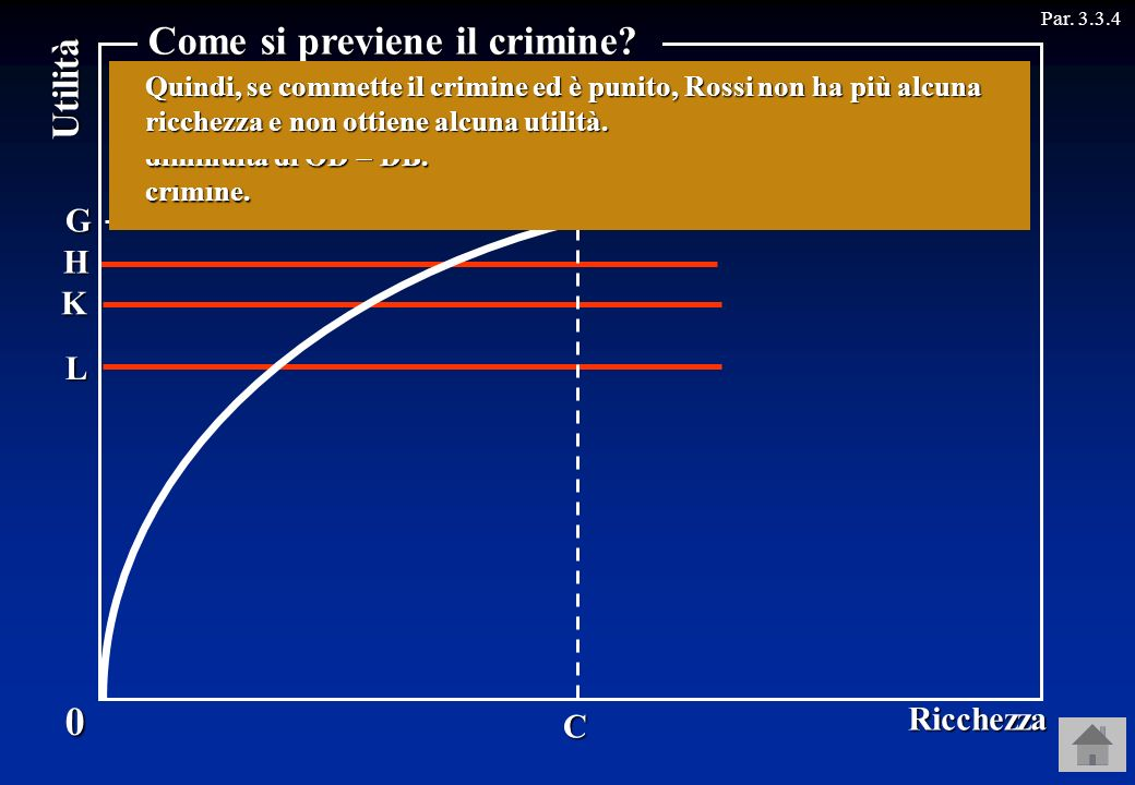 B H FF K LUtilità Par. 3.3.4C G D E 0 Ricchezza Come si previene il crimine? Consideriamo ora cosa succede se aumenta la severità della pena. Se aumen