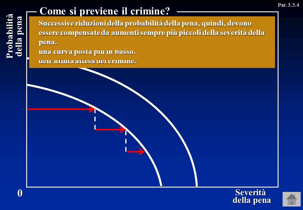 Probabilità della pena Par. 3.3.40 Severità della pena della pena Come si previene il crimine? Per Rossi, però, questa curva è concava, perché uguali