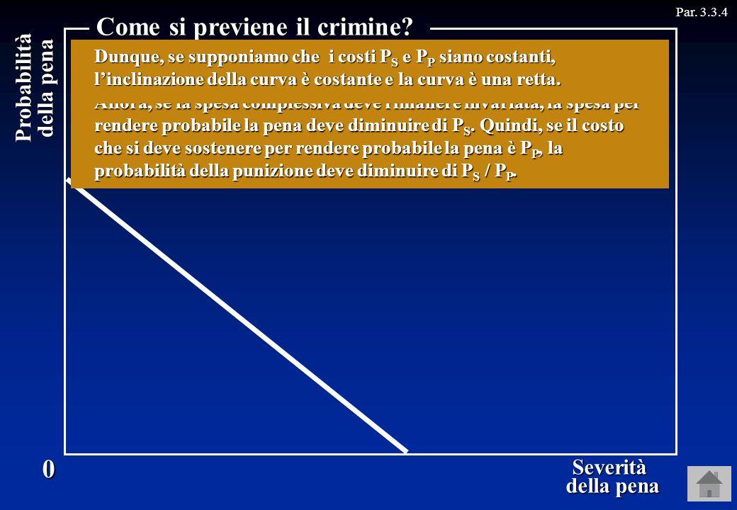 Probabilità della pena Par. 3.3.40 Severità della pena della pena Come si previene il crimine? Linteresse del potenziale criminale per un crimine dipe