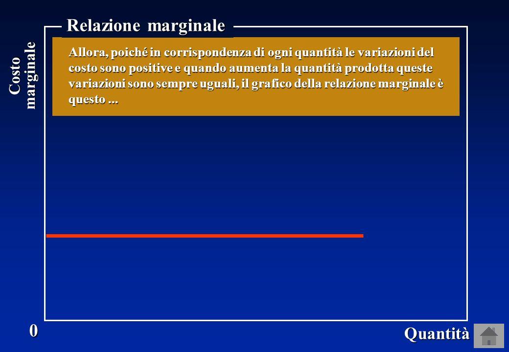 0 Quantità 1 2 3 Costomarginale Allora, poiché in corrispondenza di ogni quantità le variazioni del costo sono positive e quando aumenta la quantità prodotta queste variazioni sono sempre uguali, il grafico della relazione marginale è questo...