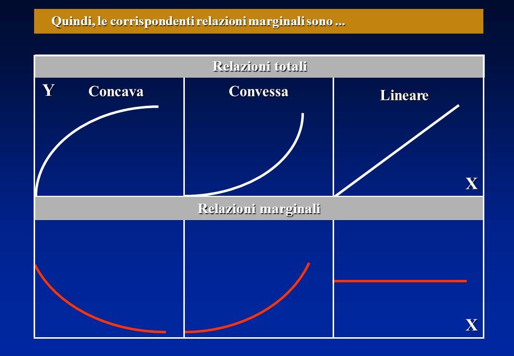 X Y Quindi, le corrispondenti relazioni marginali sono...