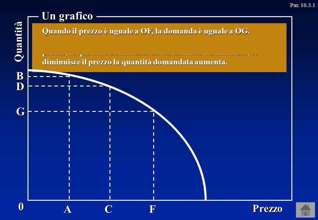 0 Prezzo Quantità Un grafico Par. 10.3.1AC F D B Non tutte le relazioni, però, sono crescenti.
