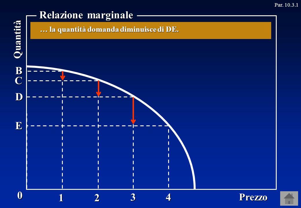E4 3D 1BPrezzo Quantità Relazione marginale Par.