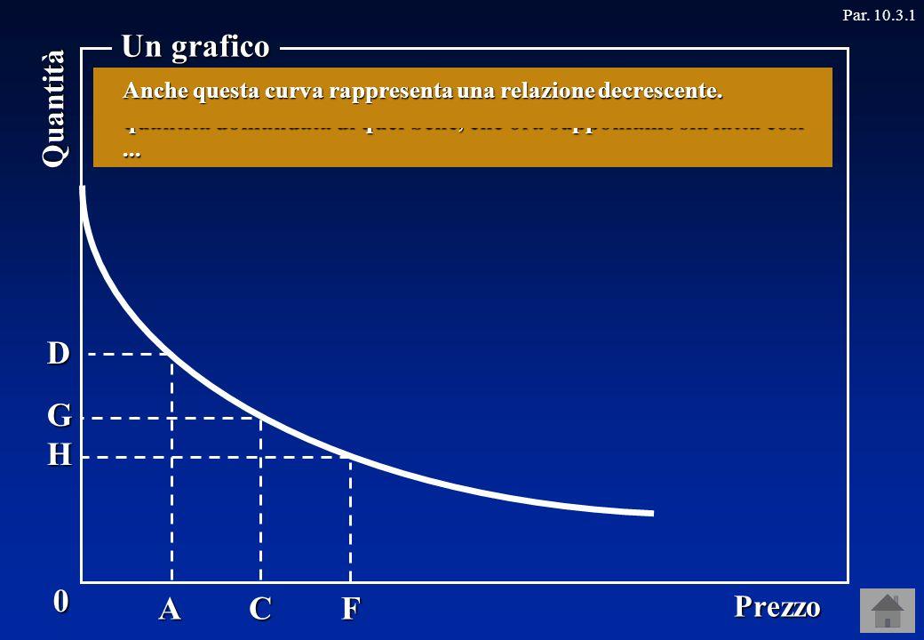 0 Prezzo Quantità Un grafico Par.